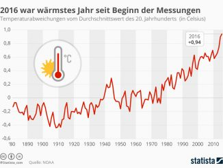 Daten zur Klimaerwärmung